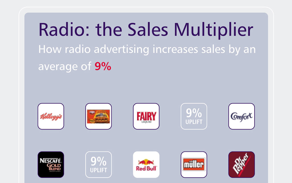 Radio The Sales Multiplier Radiocentre
