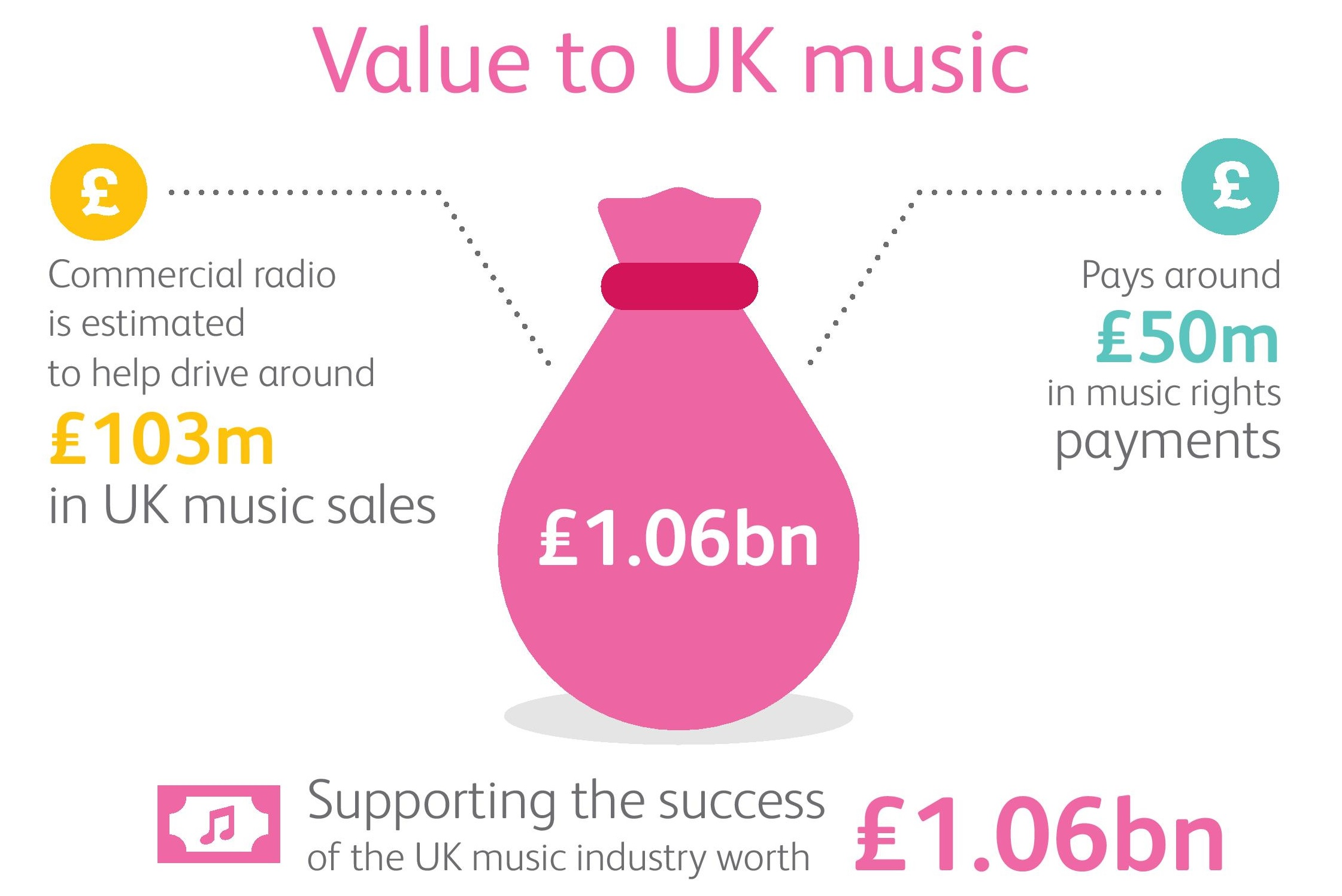 Value to UK Music