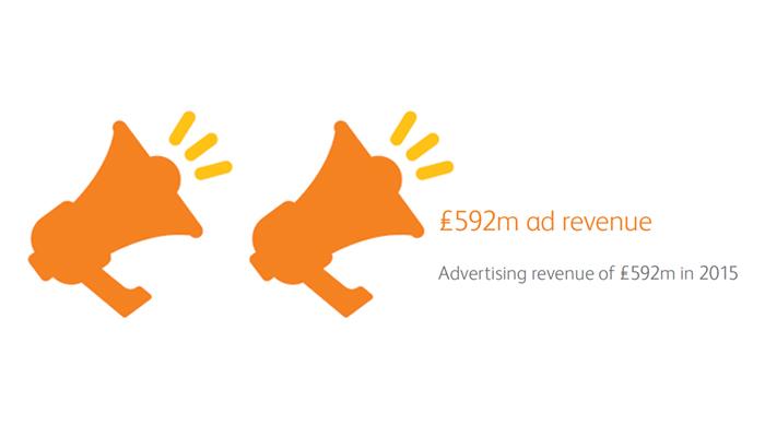3-592m-ad-revenue