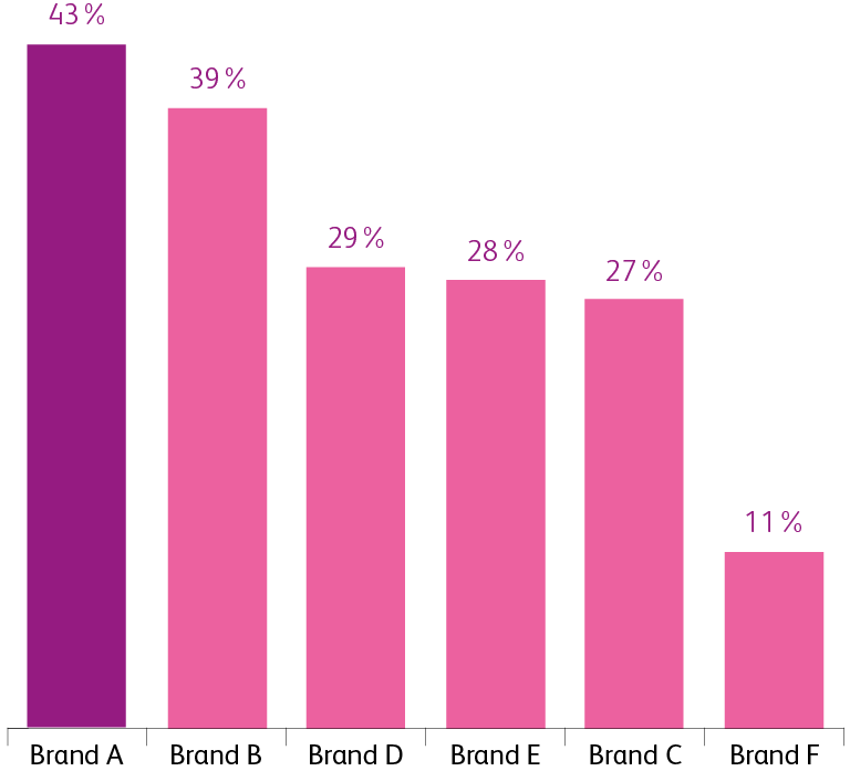 Increase in network size by brand, AV with Audio vs control